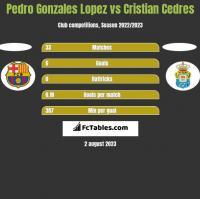 Pedro Gonzales Lopez vs Cristian Cedres h2h player stats
