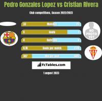 Pedro Gonzales Lopez vs Cristian Rivera h2h player stats