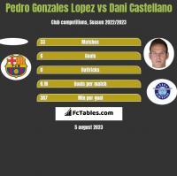 Pedro Gonzales Lopez vs Dani Castellano h2h player stats