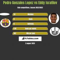 Pedro Gonzales Lopez vs Eddy Israfilov h2h player stats