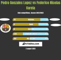 Pedro Gonzales Lopez vs Federico Nicolas Varela h2h player stats