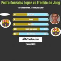 Pedro Gonzales Lopez vs Frenkie de Jong h2h player stats