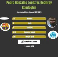 Pedro Gonzales Lopez vs Geoffrey Kondogbia h2h player stats