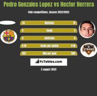 Pedro Gonzales Lopez vs Hector Herrera h2h player stats