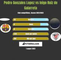 Pedro Gonzales Lopez vs Inigo Ruiz de Galarreta h2h player stats