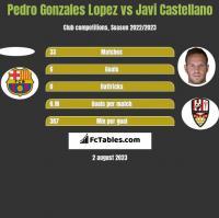 Pedro Gonzales Lopez vs Javi Castellano h2h player stats
