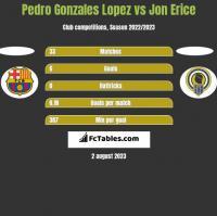 Pedro Gonzales Lopez vs Jon Erice h2h player stats