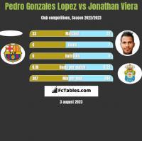 Pedro Gonzales Lopez vs Jonathan Viera h2h player stats
