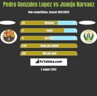 Pedro Gonzales Lopez vs Juanjo Narvaez h2h player stats