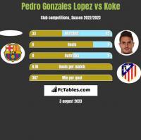 Pedro Gonzales Lopez vs Koke h2h player stats