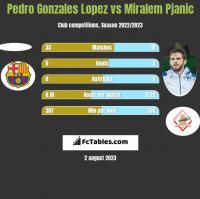 Pedro Gonzales Lopez vs Miralem Pjanic h2h player stats