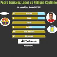 Pedro Gonzales Lopez vs Philippe Coutinho h2h player stats