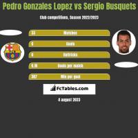 Pedro Gonzales Lopez vs Sergio Busquets h2h player stats