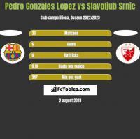 Pedro Gonzales Lopez vs Slavoljub Srnic h2h player stats