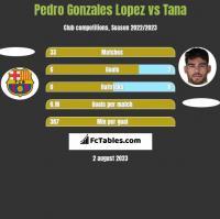 Pedro Gonzales Lopez vs Tana h2h player stats