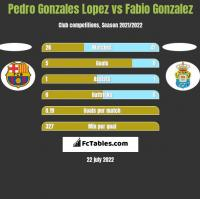 Pedro Gonzales Lopez vs Fabio Gonzalez h2h player stats