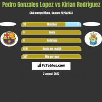 Pedro Gonzales Lopez vs Kirian Rodriguez h2h player stats