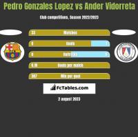 Pedro Gonzales Lopez vs Ander Vidorreta h2h player stats