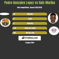 Pedro Gonzales Lopez vs Ilaix Moriba h2h player stats