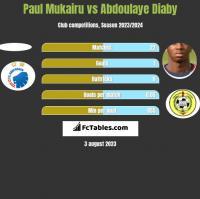 Paul Mukairu vs Abdoulaye Diaby h2h player stats