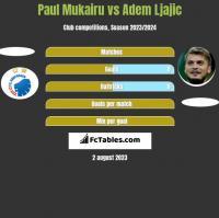 Paul Mukairu vs Adem Ljajic h2h player stats