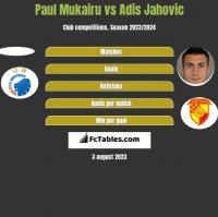 Paul Mukairu vs Adis Jahovic h2h player stats