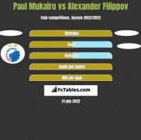 Paul Mukairu vs Alexander Filippov h2h player stats