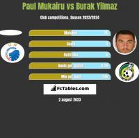 Paul Mukairu vs Burak Yilmaz h2h player stats