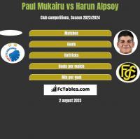 Paul Mukairu vs Harun Alpsoy h2h player stats
