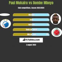 Paul Mukairu vs Ilombe Mboyo h2h player stats