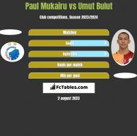 Paul Mukairu vs Umut Bulut h2h player stats