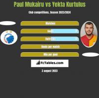 Paul Mukairu vs Yekta Kurtulus h2h player stats