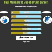Paul Mukairu vs Jacob Bruun Larsen h2h player stats