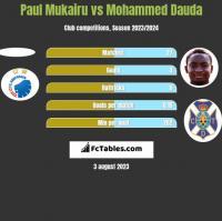Paul Mukairu vs Mohammed Dauda h2h player stats