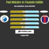 Paul Mukairu vs Facundo Colidio h2h player stats