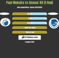 Paul Mukairu vs Anouar Ait El Hadj h2h player stats