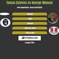 Tomas Esteves vs George Moncur h2h player stats