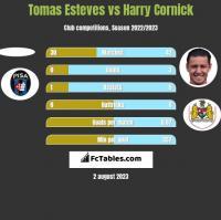 Tomas Esteves vs Harry Cornick h2h player stats