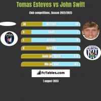 Tomas Esteves vs John Swift h2h player stats