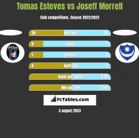 Tomas Esteves vs Joseff Morrell h2h player stats