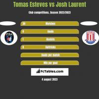 Tomas Esteves vs Josh Laurent h2h player stats
