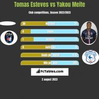 Tomas Esteves vs Yakou Meite h2h player stats