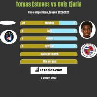 Tomas Esteves vs Ovie Ejaria h2h player stats