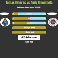 Tomas Esteves vs Andy Rinomhota h2h player stats