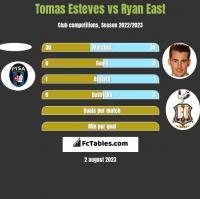 Tomas Esteves vs Ryan East h2h player stats