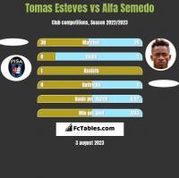 Tomas Esteves vs Alfa Semedo h2h player stats