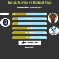 Tomas Esteves vs Michael Olise h2h player stats