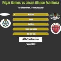 Edgar Games vs Jesus Alonso Escoboza h2h player stats