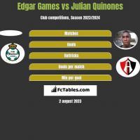 Edgar Games vs Julian Quinones h2h player stats