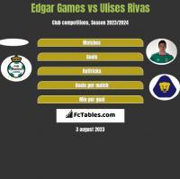 Edgar Games vs Ulises Rivas h2h player stats